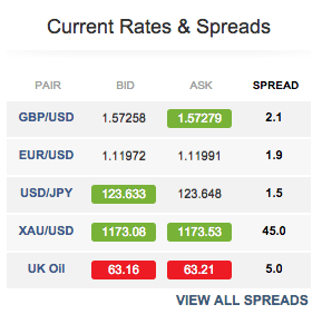 forex_spreads