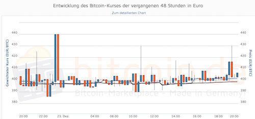 Spekulieren mit bitcoins price betting zone best bets for belmont