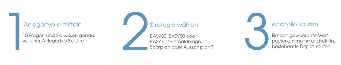 easyfolio_schritte