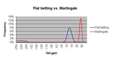 martingale_chart