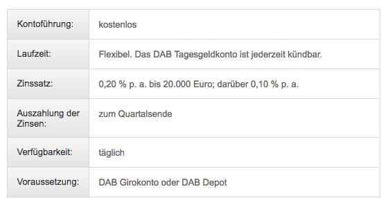 dab_zinsen