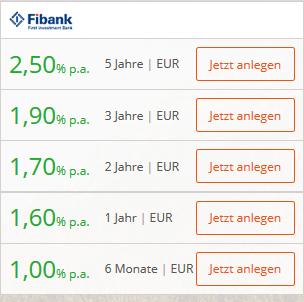 fibank_zinsen