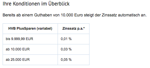 hypovereinsbank_zinsen