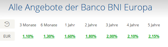 banco_bni_konditionen