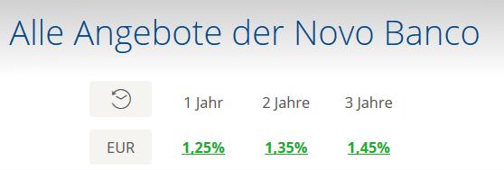 novo_banko_zinsen