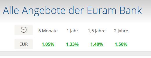 euram_bank_zinsen