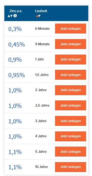 j&T banka_zinsen
