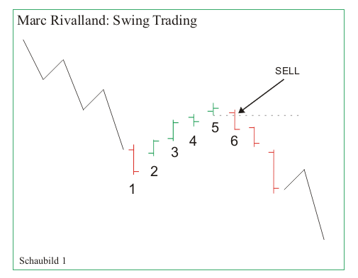 Marc Rivalland Swing Trading Strategie
