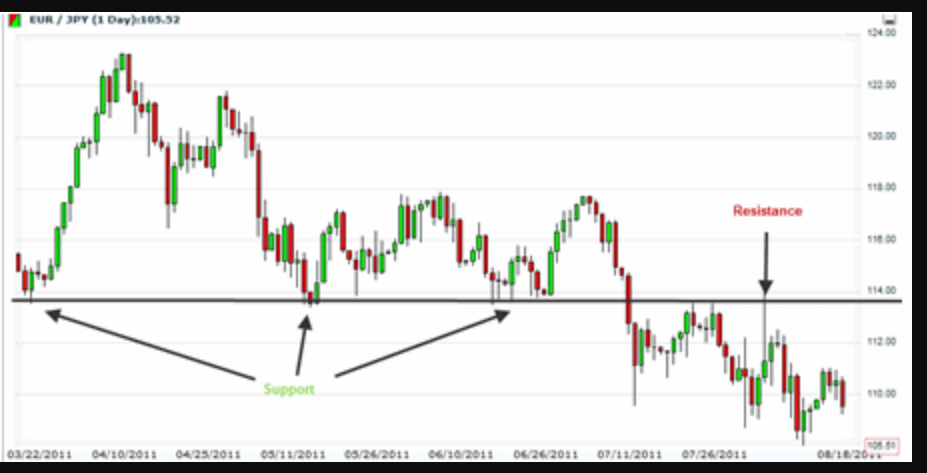 candlesticks Support and Resistance Strategie