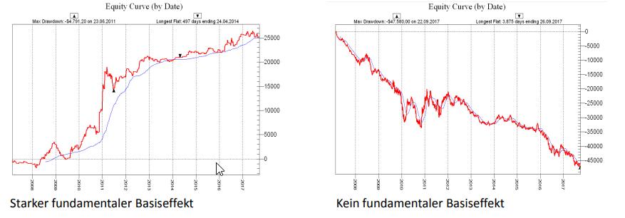 basiseffekt-Börsenhandel Börsenstrategie
