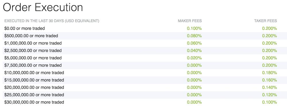 Bitfinex Kosten
